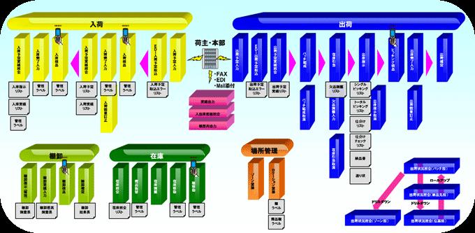 システム適用時の業務運用イメージ